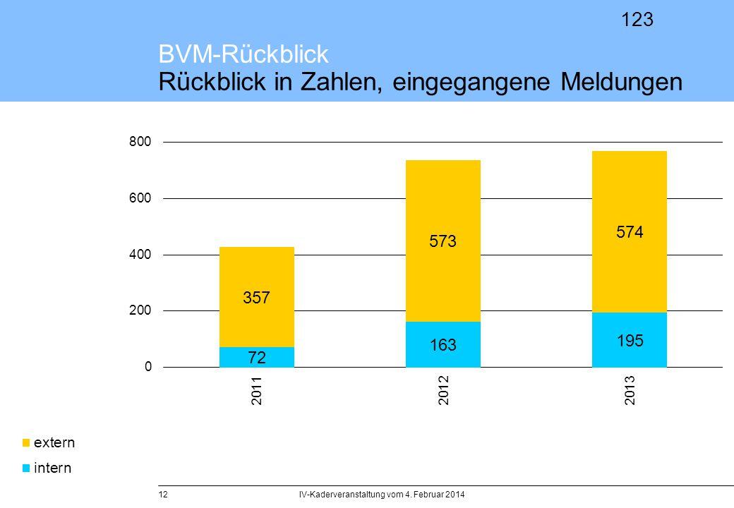 BVM-Rückblick Rückblick in Zahlen, eingegangene Meldungen