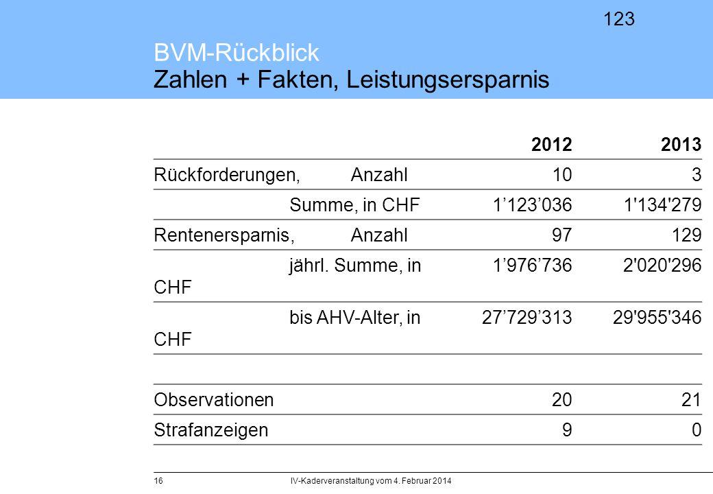 BVM-Rückblick Zahlen + Fakten, Leistungsersparnis