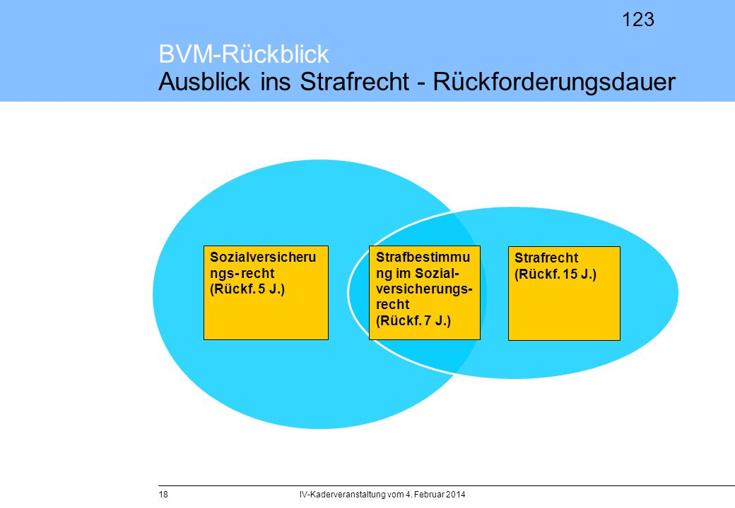 BVM-Rückblick Ausblick ins Strafrecht - Rückforderungsdauer