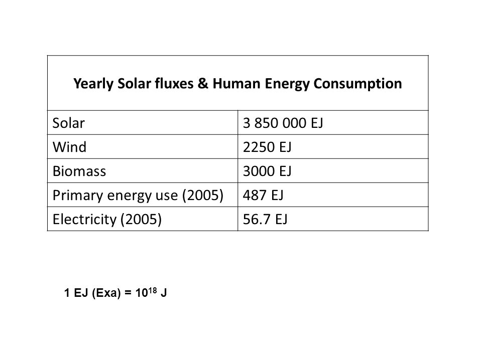 Yearly Solar fluxes & Human Energy Consumption