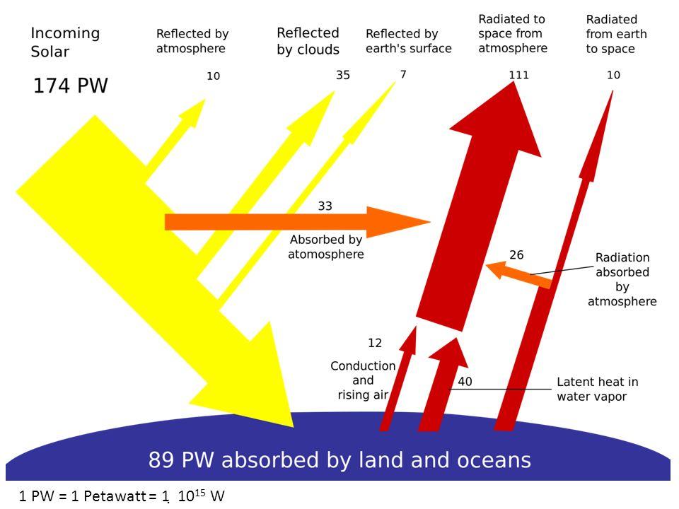 1 PW = 1 Petawatt = 1  1015 W