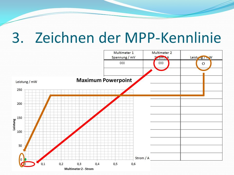 3. Zeichnen der MPP-Kennlinie