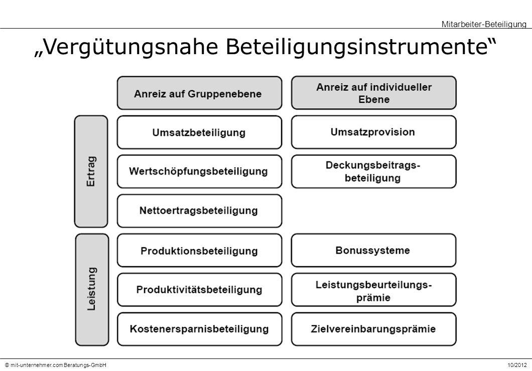 """""""Vergütungsnahe Beteiligungsinstrumente"""