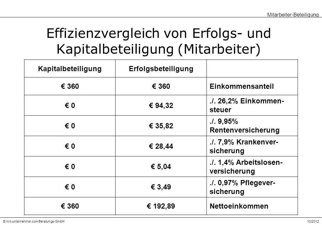 Effizienzvergleich von Erfolgs- und Kapitalbeteiligung (Mitarbeiter)