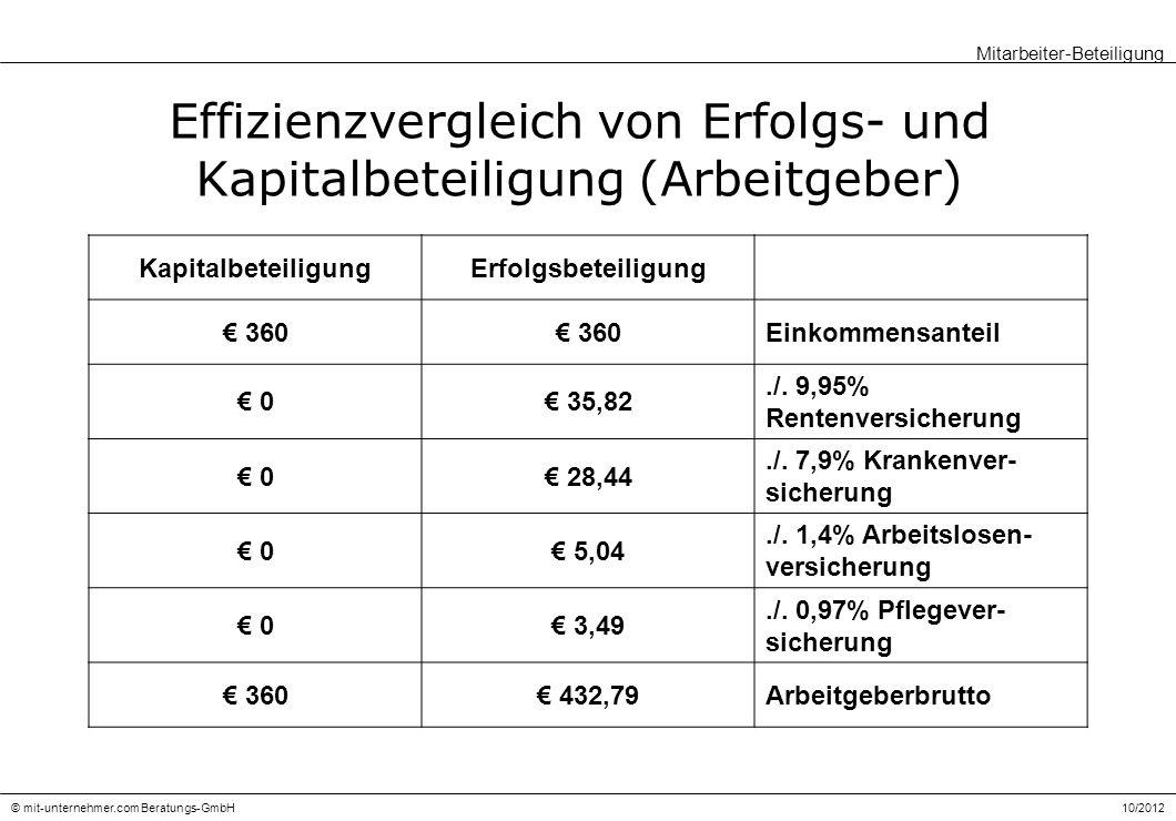 Effizienzvergleich von Erfolgs- und Kapitalbeteiligung (Arbeitgeber)