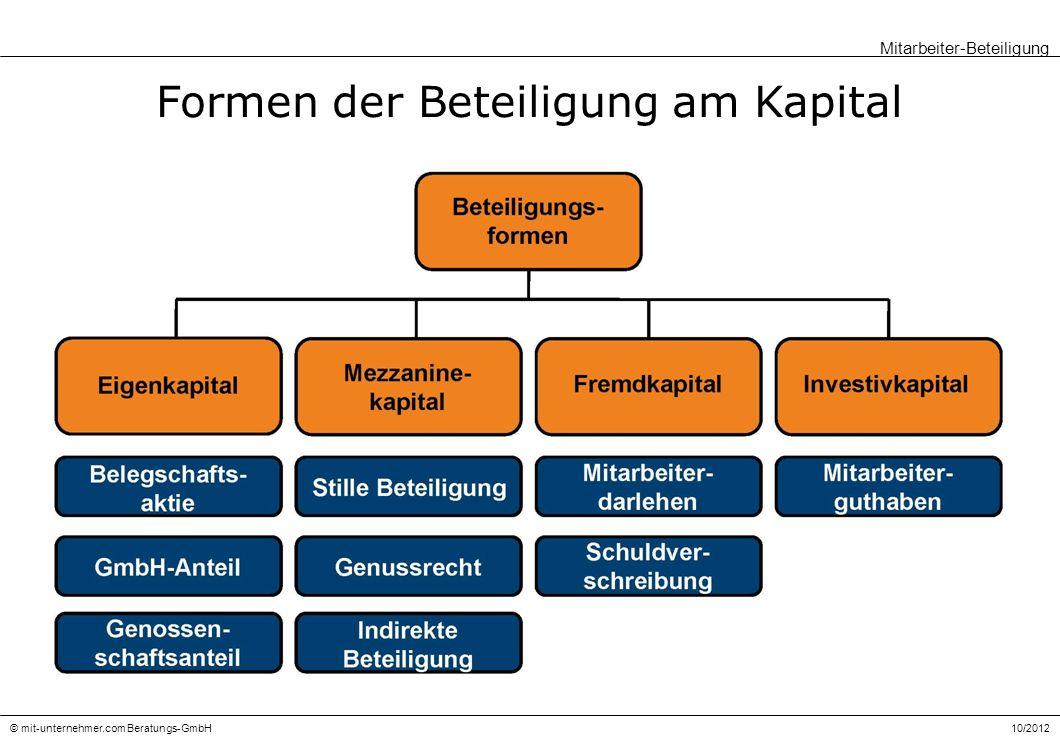 Formen der Beteiligung am Kapital