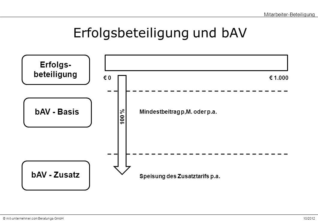 Erfolgsbeteiligung und bAV
