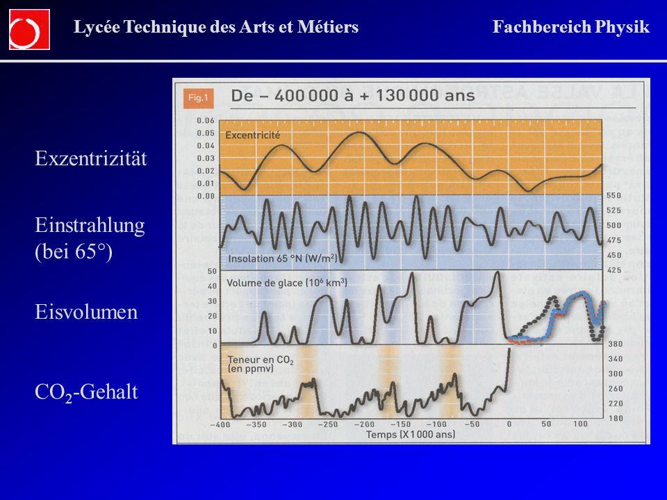 Exzentrizität Einstrahlung (bei 65°) Eisvolumen CO2-Gehalt
