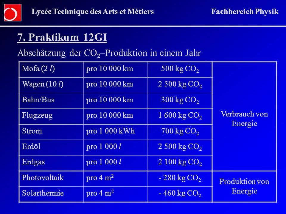 Produktion von Energie