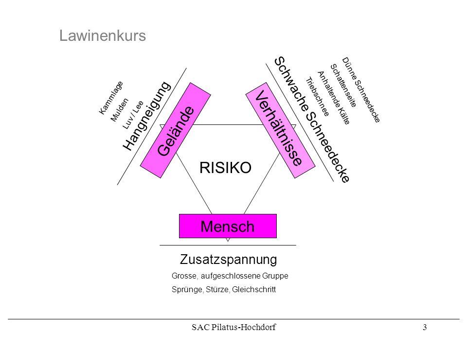 Lawinenkurs Verhältnisse Gelände RISIKO Mensch Schwache Schneedecke