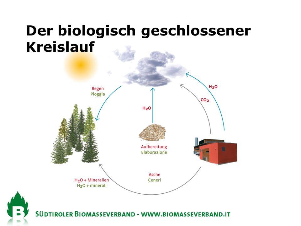 Der biologisch geschlossener Kreislauf