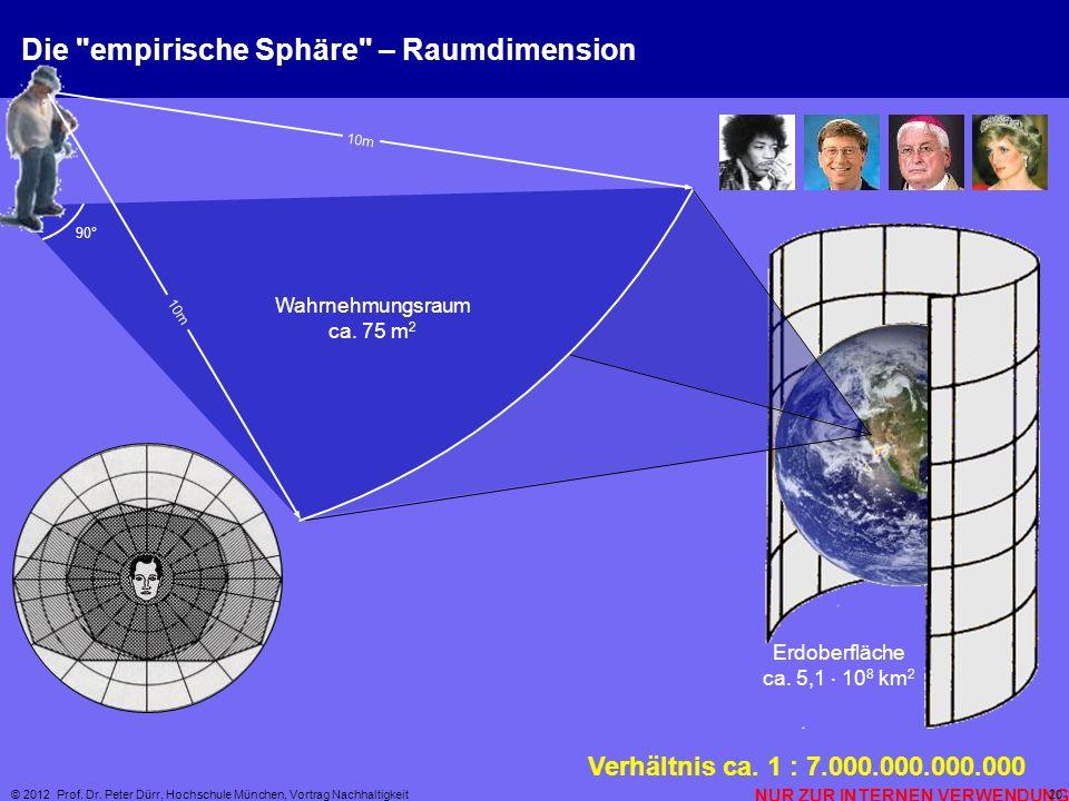 Die empirische Sphäre – Raumdimension