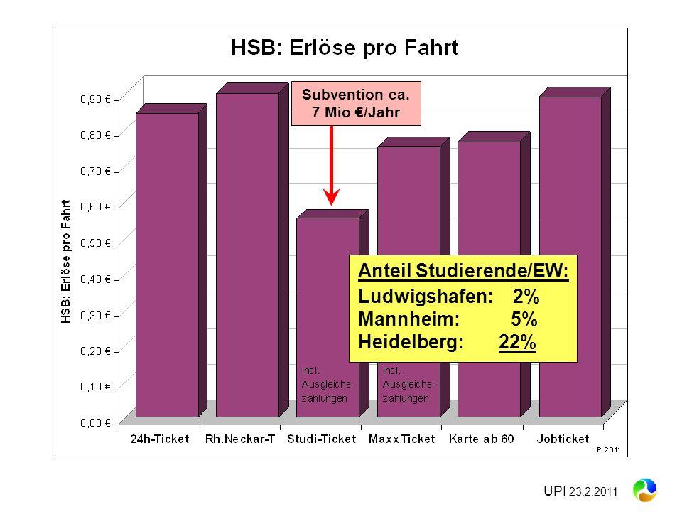 Subvention ca. 7 Mio €/Jahr