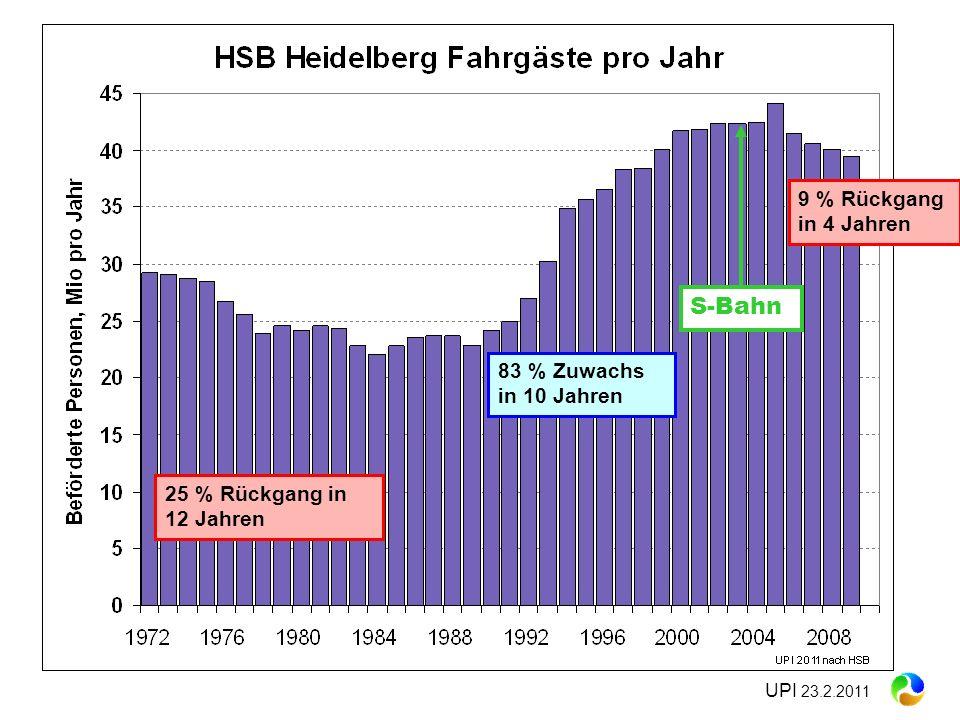 S-Bahn 9 % Rückgang in 4 Jahren 83 % Zuwachs in 10 Jahren