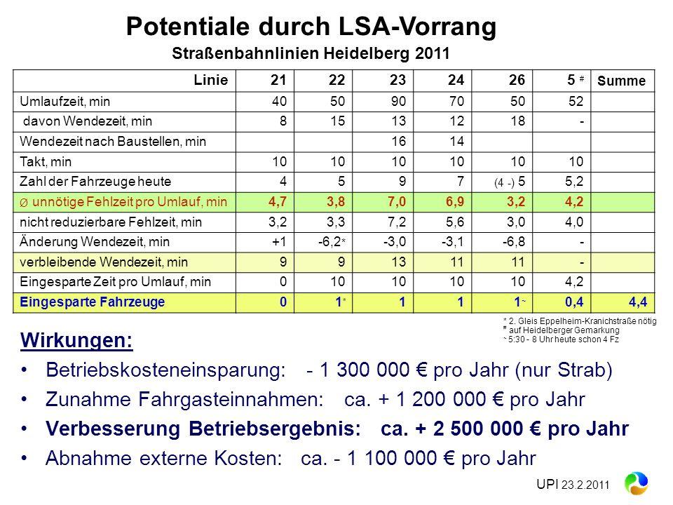 Potentiale durch LSA-Vorrang Straßenbahnlinien Heidelberg 2011