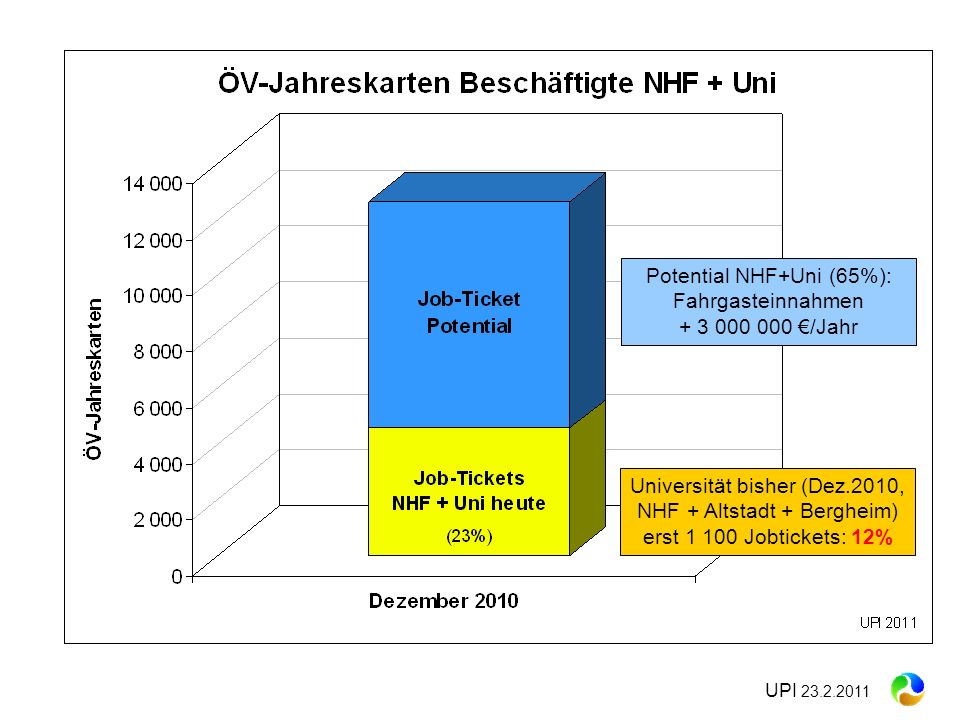 Potential NHF+Uni (65%): Fahrgasteinnahmen + 3 000 000 €/Jahr