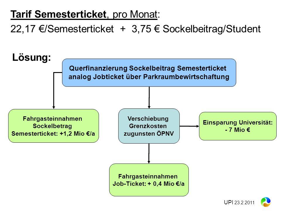 Semesterticket: +1,2 Mio €/a Einsparung Universität: