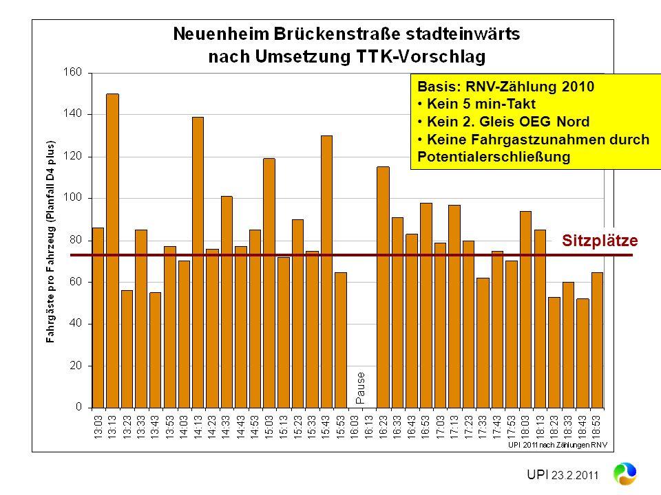 Sitzplätze Basis: RNV-Zählung 2010 Kein 5 min-Takt