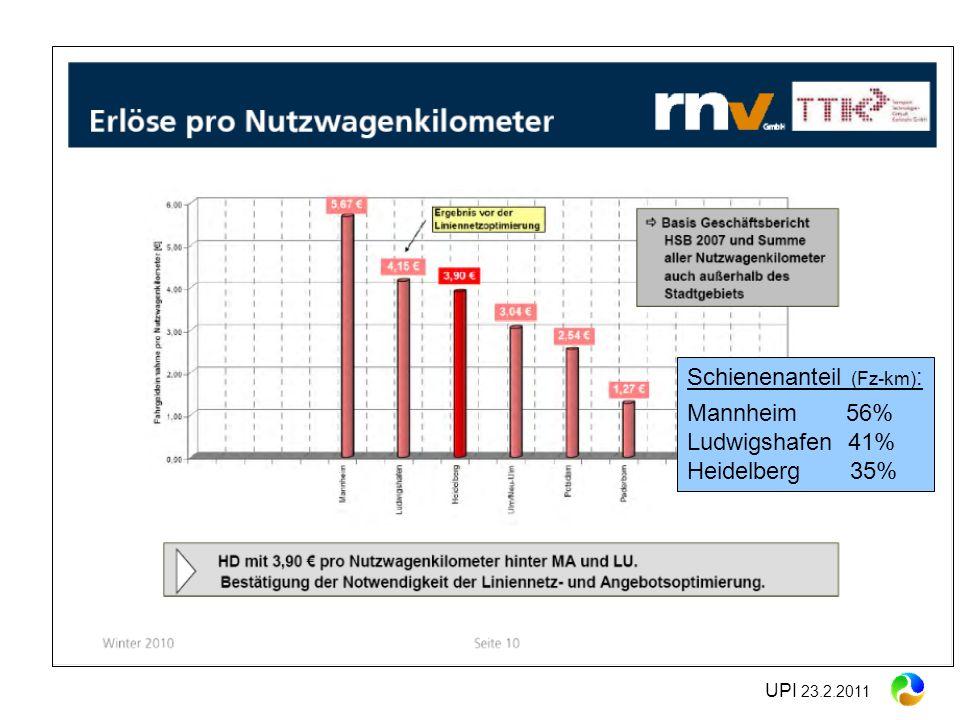 Schienenanteil (Fz-km): Mannheim 56% Ludwigshafen 41% Heidelberg 35%