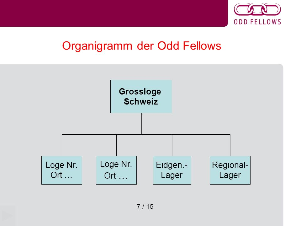 Organigramm der Odd Fellows