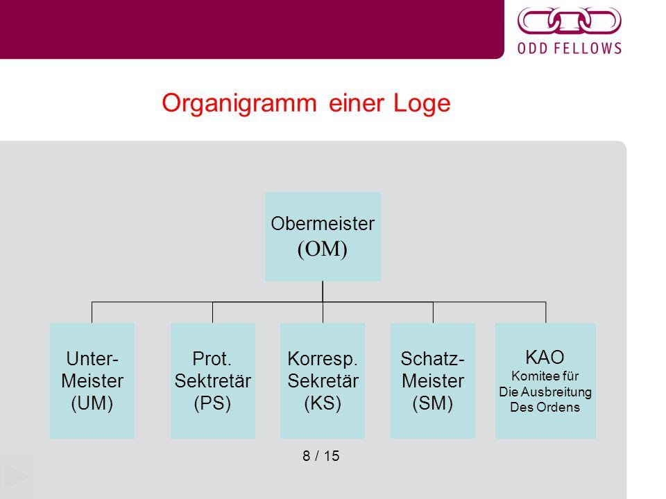Organigramm einer Loge