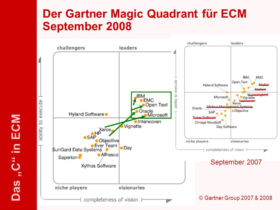 Der Gartner Magic Quadrant für ECM September 2008