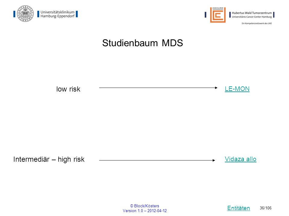 Studienbaum MDS low risk Intermediär – high risk LE-MON Vidaza allo