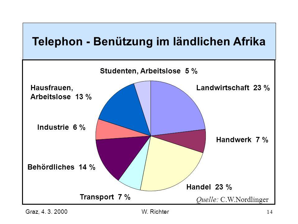 Telephon - Benützung im ländlichen Afrika