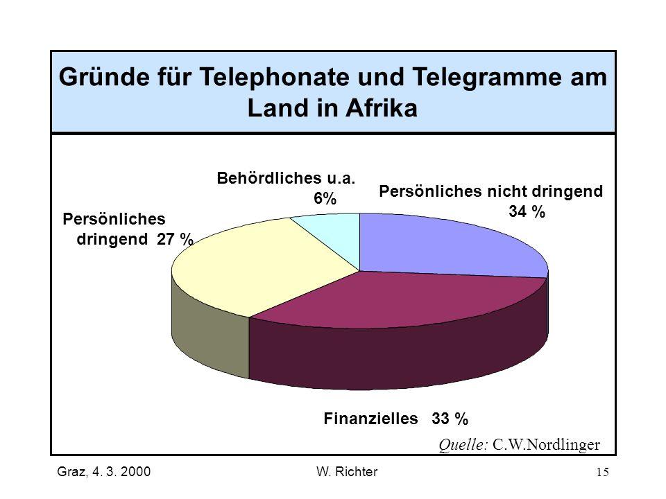 Gründe für Telephonate und Telegramme am Land in Afrika