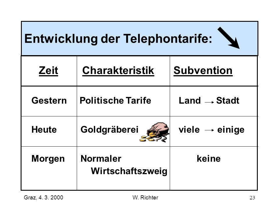 Entwicklung der Telephontarife: