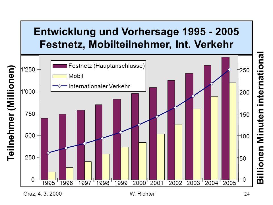 Entwicklung und Vorhersage 1995 - 2005