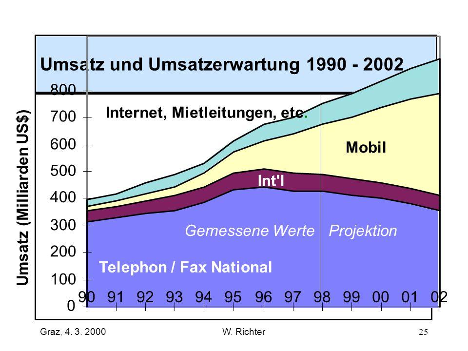 Umsatz und Umsatzerwartung 1990 - 2002