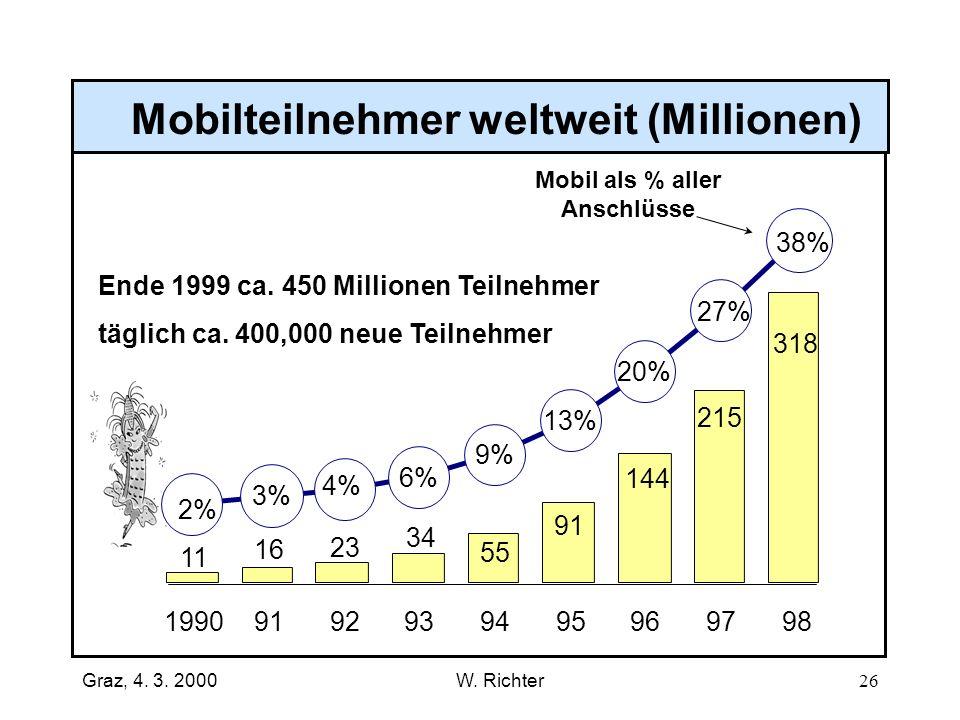 Mobilteilnehmer weltweit (Millionen) Mobil als % aller Anschlüsse