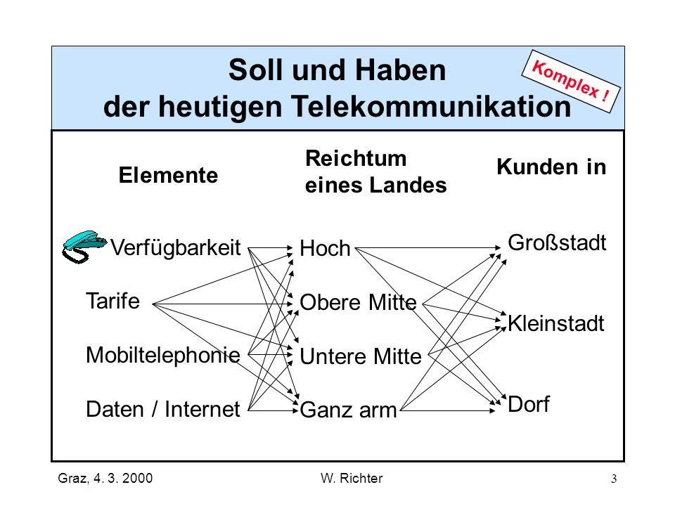 der heutigen Telekommunikation