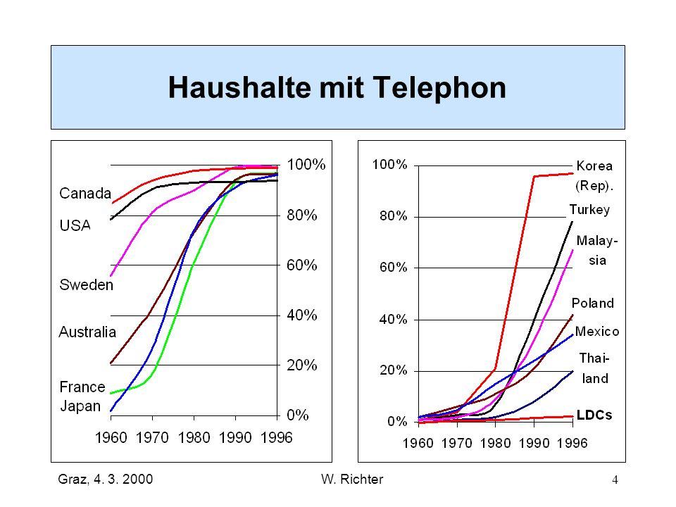 Haushalte mit Telephon