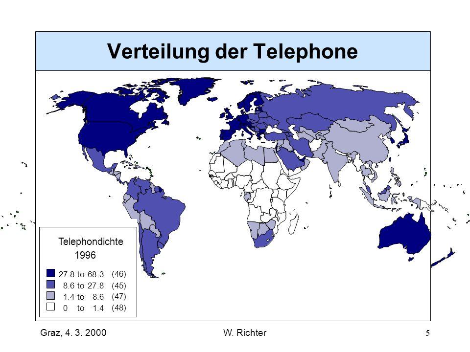 Verteilung der Telephone