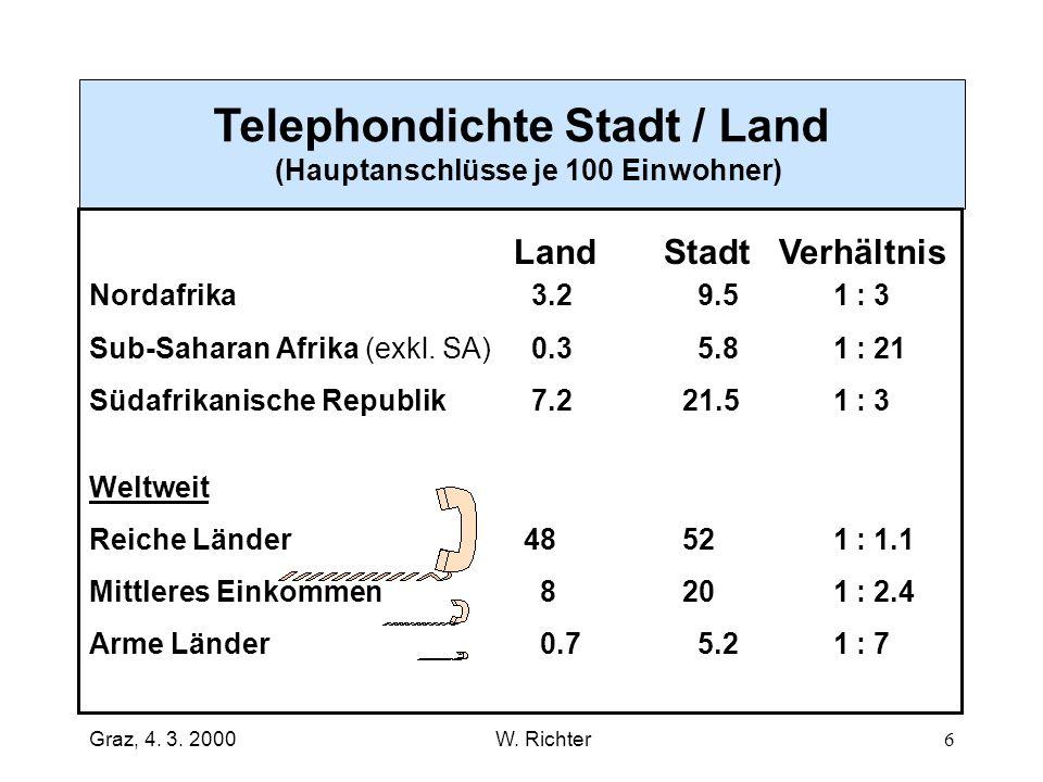 Telephondichte Stadt / Land (Hauptanschlüsse je 100 Einwohner)
