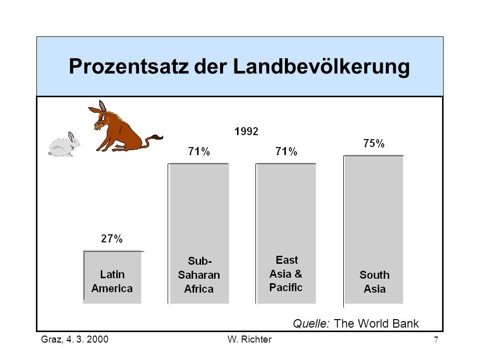 Prozentsatz der Landbevölkerung
