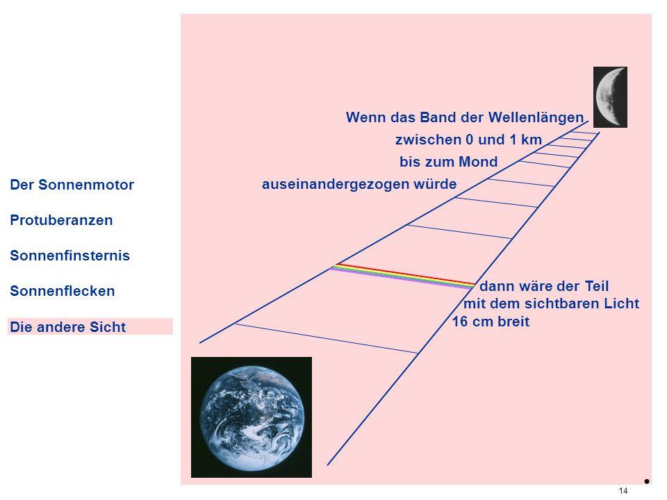 . relationen Wenn das Band der Wellenlängen zwischen 0 und 1 km
