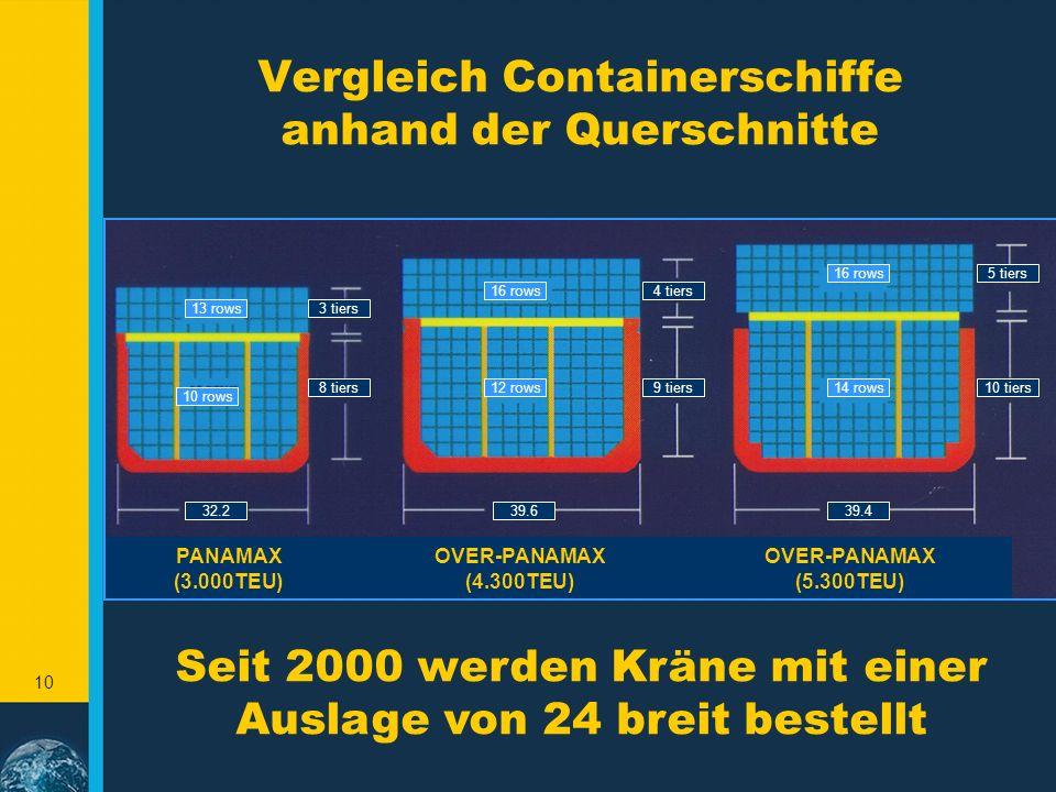 Vergleich Containerschiffe anhand der Querschnitte