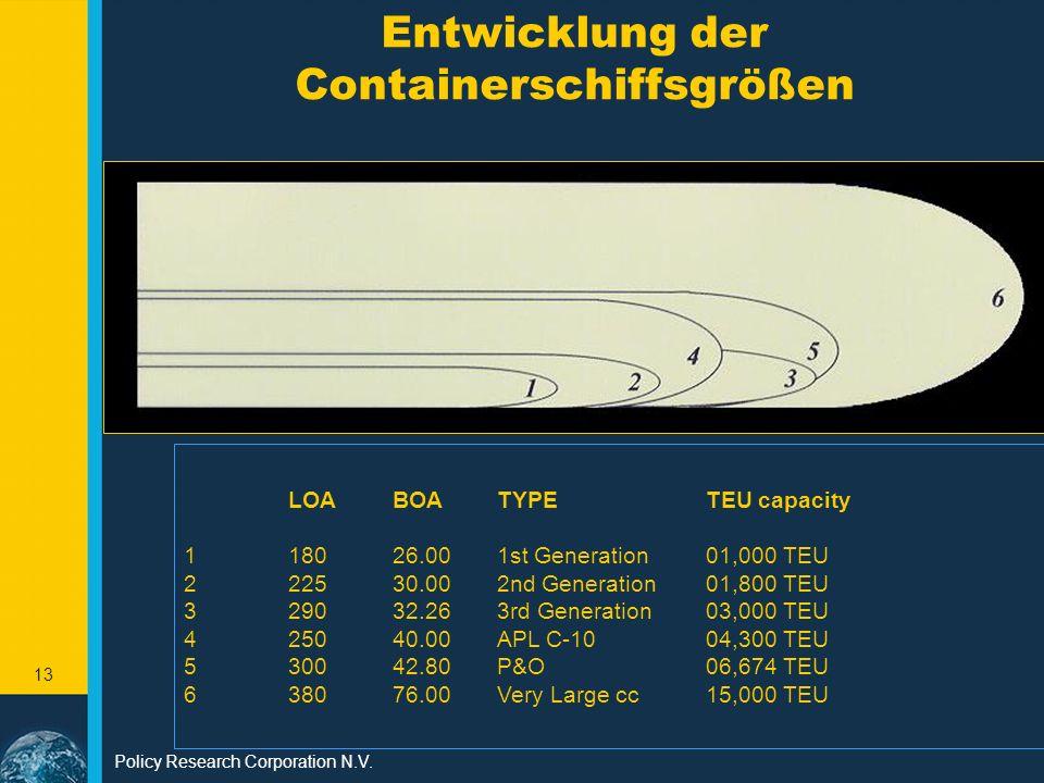Entwicklung der Containerschiffsgrößen