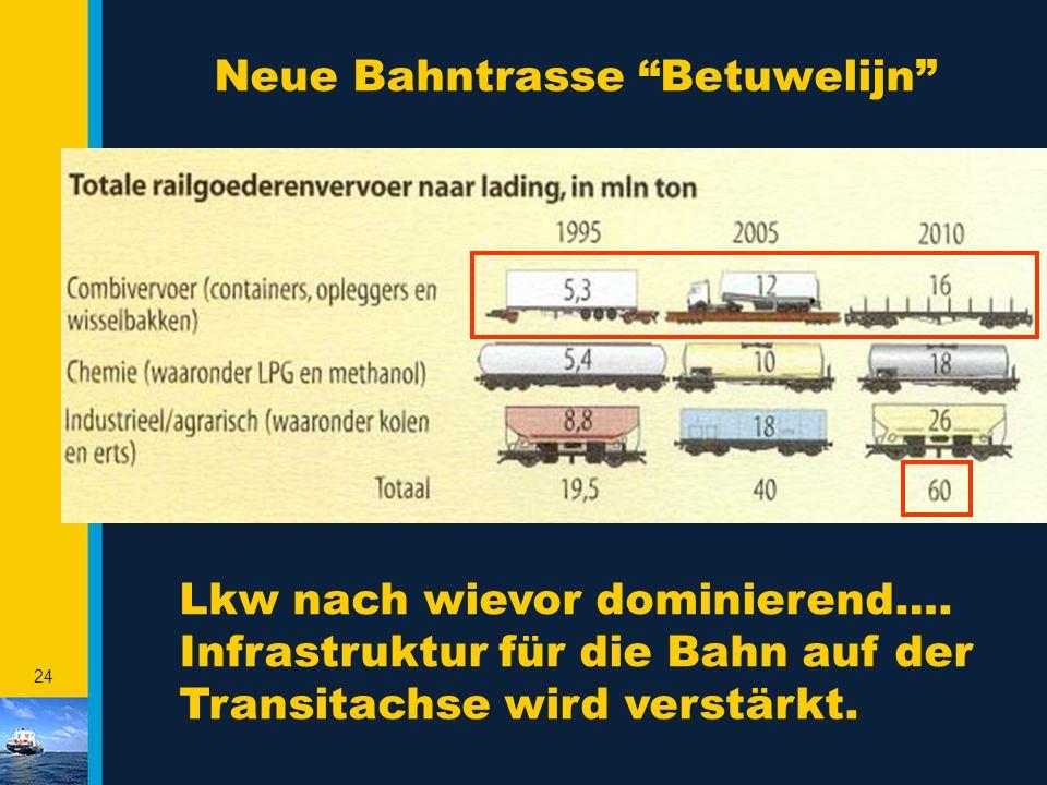 Neue Bahntrasse Betuwelijn