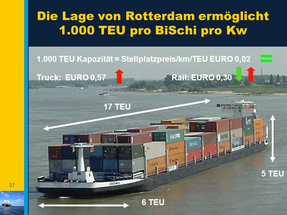 Die Lage von Rotterdam ermöglicht 1.000 TEU pro BiSchi pro Kw