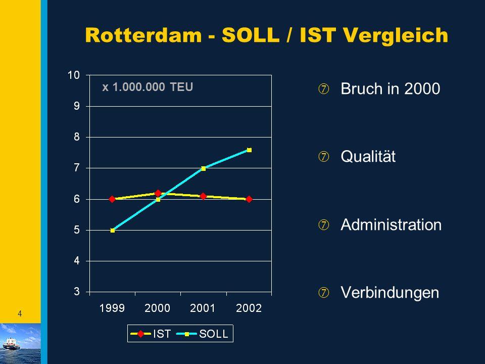 Rotterdam - SOLL / IST Vergleich