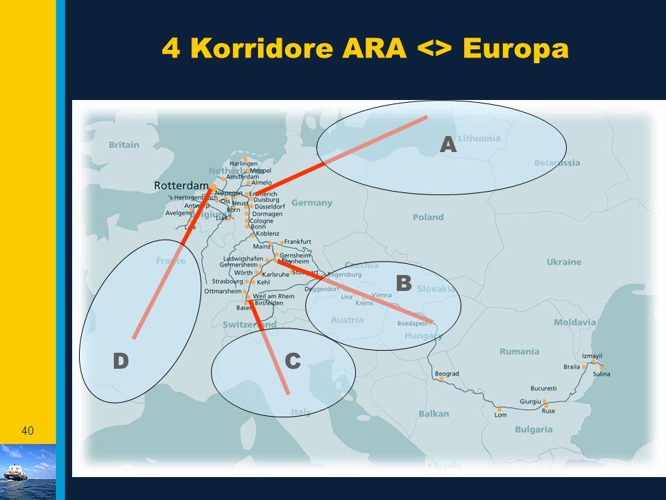 4 Korridore ARA <> Europa