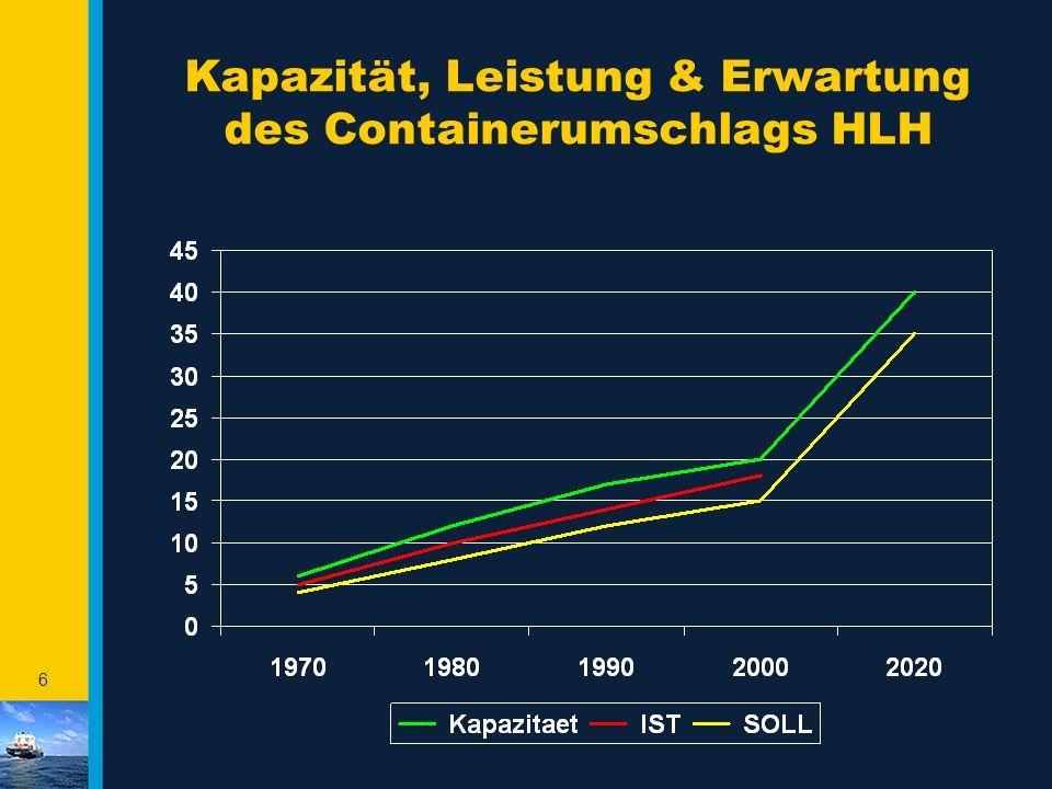Kapazität, Leistung & Erwartung des Containerumschlags HLH