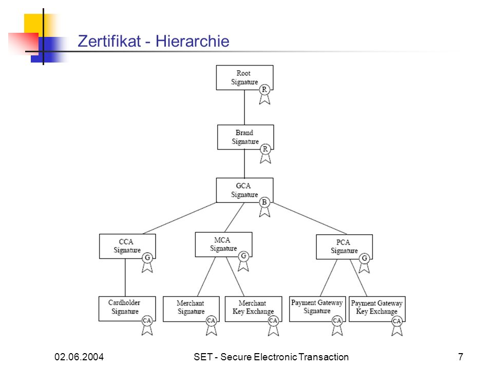 Zertifikat - Hierarchie