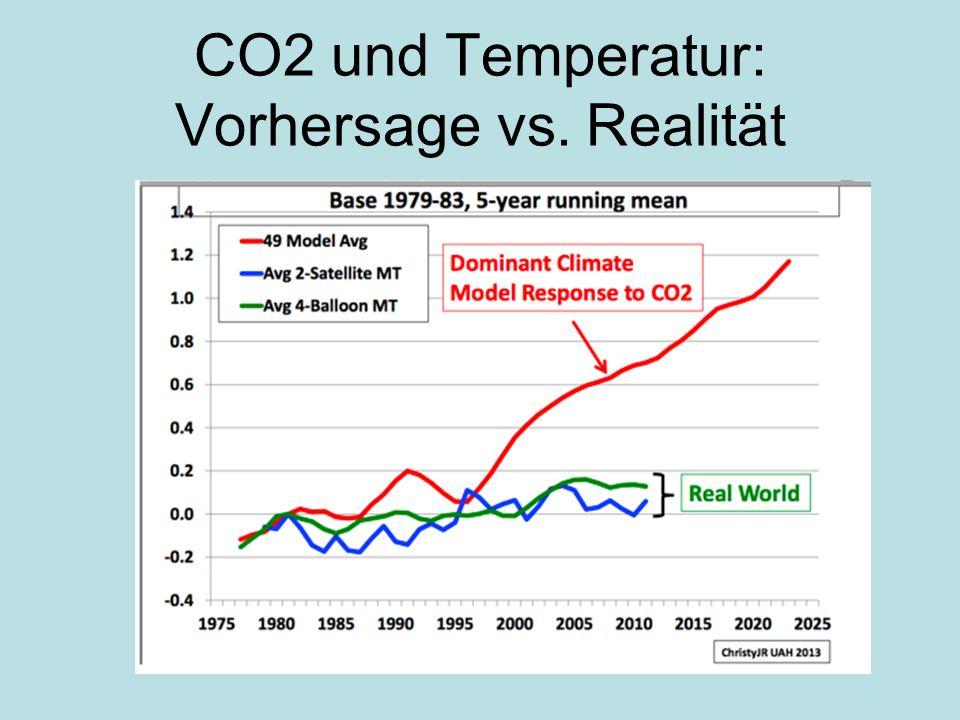 CO2 und Temperatur: Vorhersage vs. Realität
