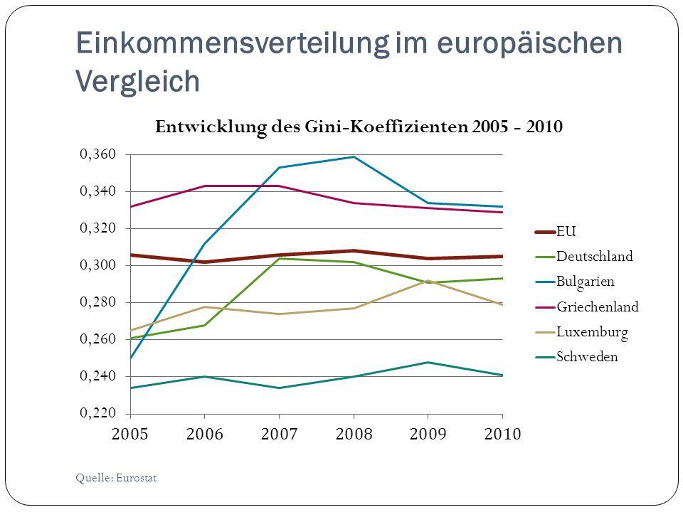 Einkommensverteilung im europäischen Vergleich