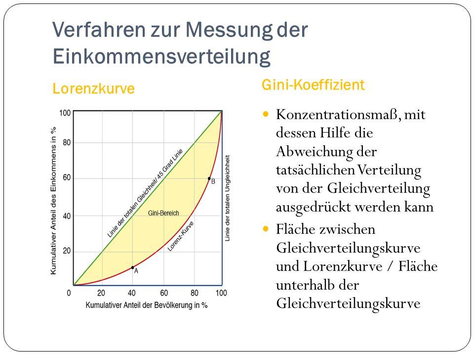 Verfahren zur Messung der Einkommensverteilung